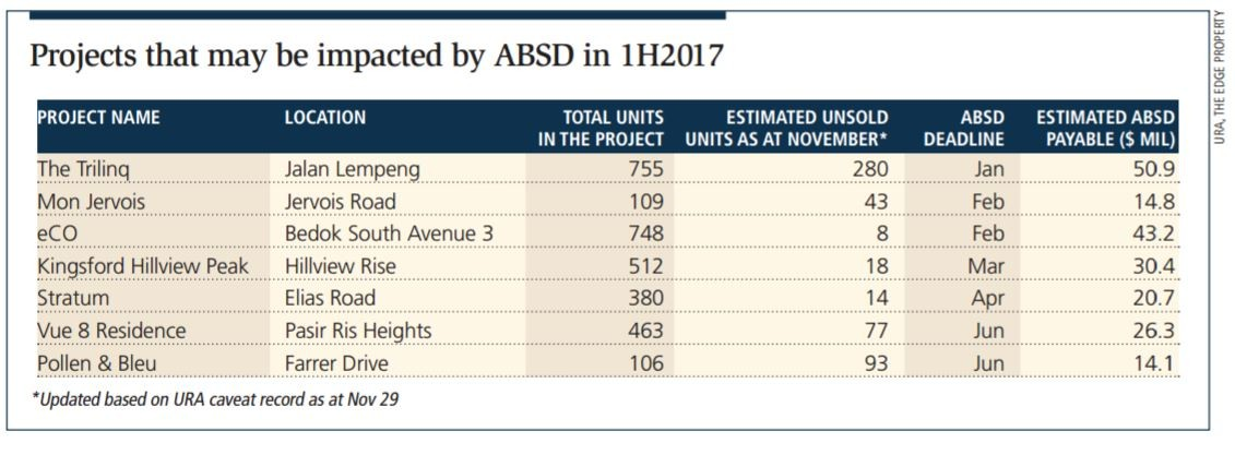 Projects escaping ABSD